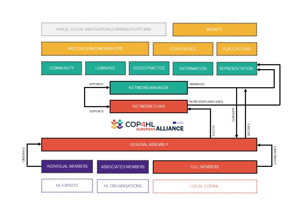 ECOP4HLA Organisational Chart 2020